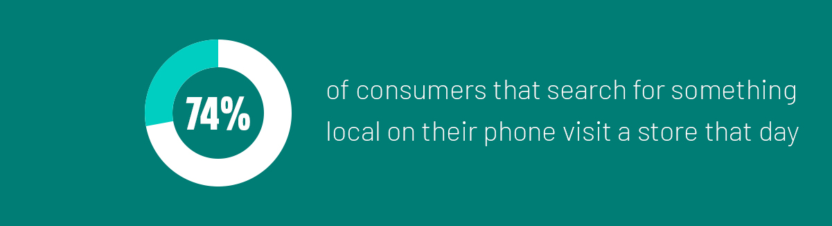 5. It was also found that 74% of customers that search for something nearby on their mobile phones tend to visit a store the very same day.