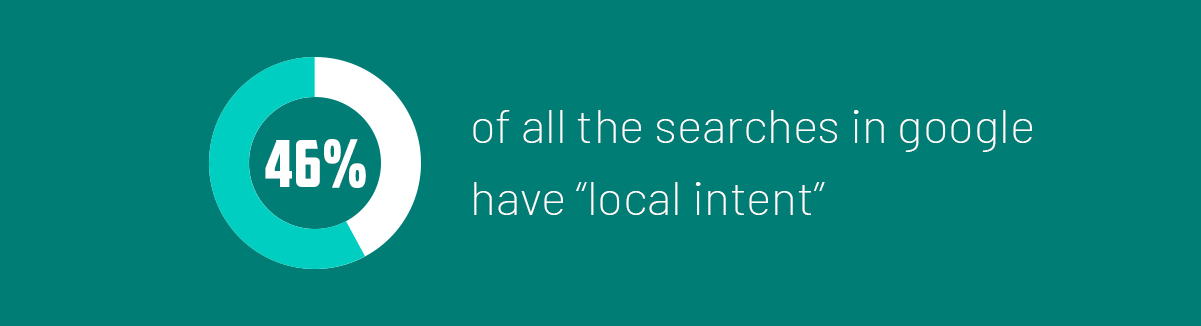 46% of all searches on Google seeking local information.