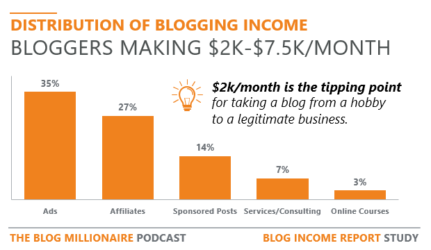 Distribution of blogging income